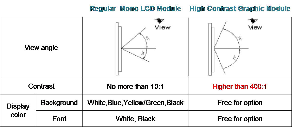 Regular Mono LCD Module VS Hight Contrast Graphic Module